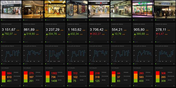 Exemplo de um dashboard para controlo de estabelecimentos
